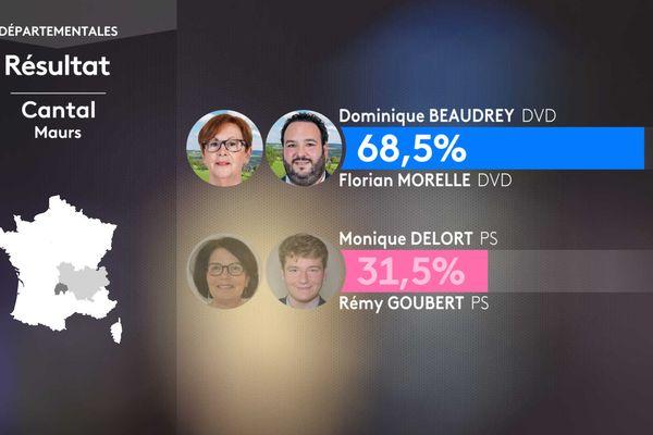 Résultat second tour des élections départementales dans le canton de Maurs (Cantal)