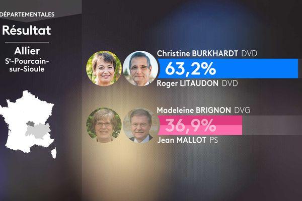 Résultat second tour des élections départementales dans le canton de Saint-Pourçain-sur-Sioule (Allier).