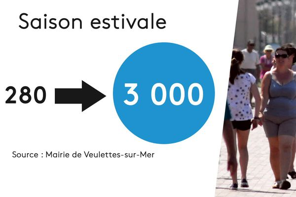 Population à Veulettes-sur-Mer
