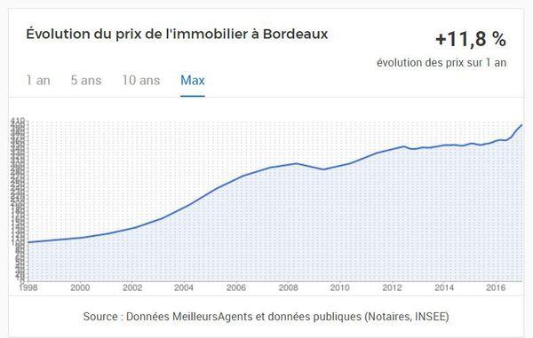 Flambée des prix sur le marché bordelais sur les 12 derniers mois