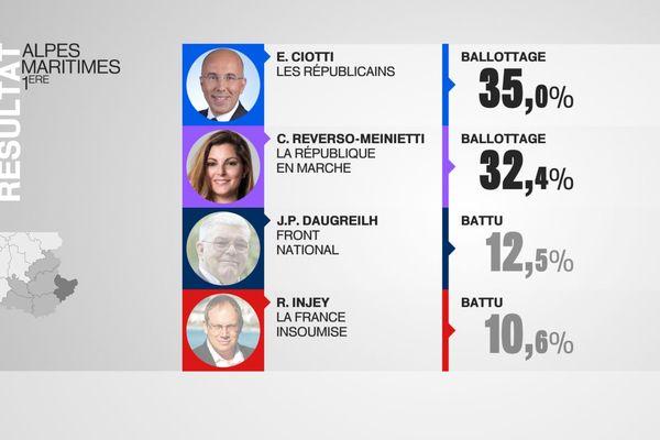 Le président du conseil départemental (LR) Eric Ciotti résiste, en tête dans sa circonscription de Nice, avec 35%.