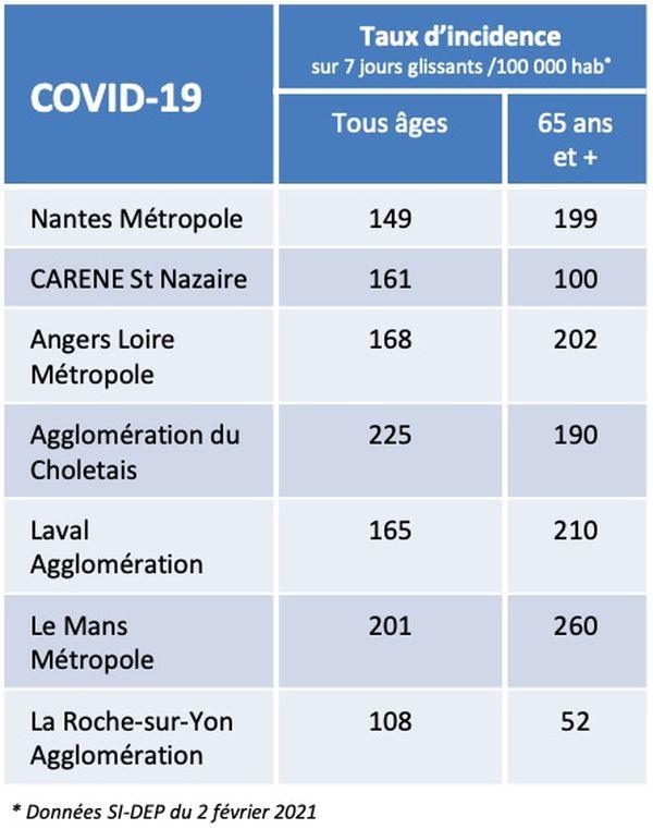 Les chiffres de l'épidémie de covid-19 dans les principales agglomérations des Pays de la Loire le 2 février 2021