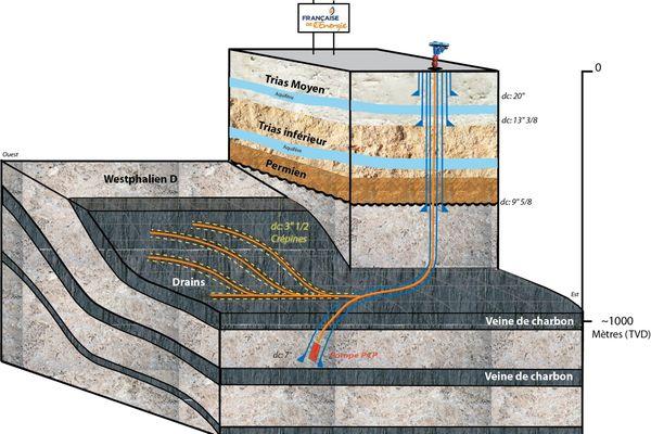 Schéma de la technique de forage