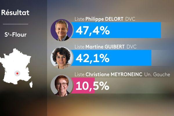 Au 2e tour des municipales 2020 à Saint-Flour dans le Cantal, Philippe Delort succède à Pierre Jarlier.