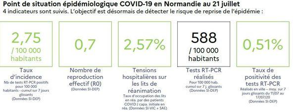 Au 21 juillet, 186 personnes étaient hospitalisées en Normandie (- 2,1% par rapport au 17 juillet), dont 7 personnes en réanimation.