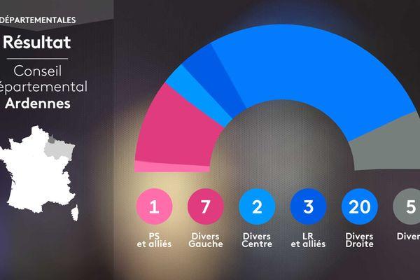 Composition du Conseil départemental des Ardennes suite aux élections Départementales 2021