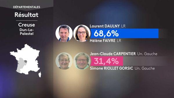 Le binôme LR Laurent DAULNY / Hélène FAIVRE remporte largement le canton de Dun-le-Palestel lors des départementales 2021.