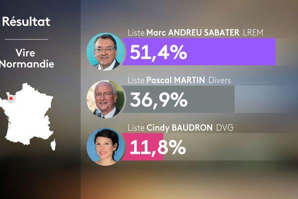 Les résultats définitifs du second tour des municipales 2020