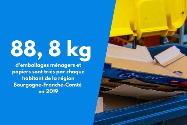 Le volume de recyclage des habitants de Bourgogne-Franche-Comté.