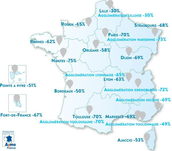 On a noté une forte baisse des niveaux d'oxyde d'azote (NOx) sur les grands axes routiers de France en mars 2020 avant et pendant le confinement