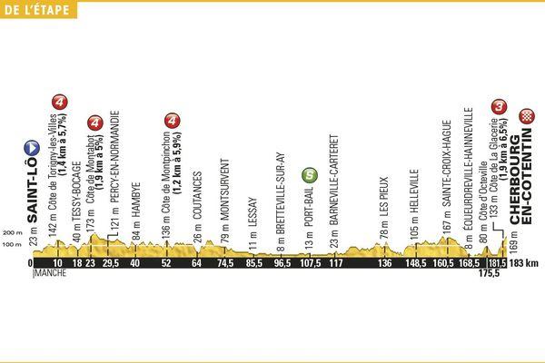 Parcours dénivelé 2eme étape Tour de France 2016 - Saint Lô / Cherbourg  (cliquez sur l'image pour l'agrandir)