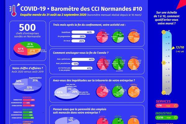 Baromètre des CCI normandes. Enquête du 31 août au 2 septembre 2020.