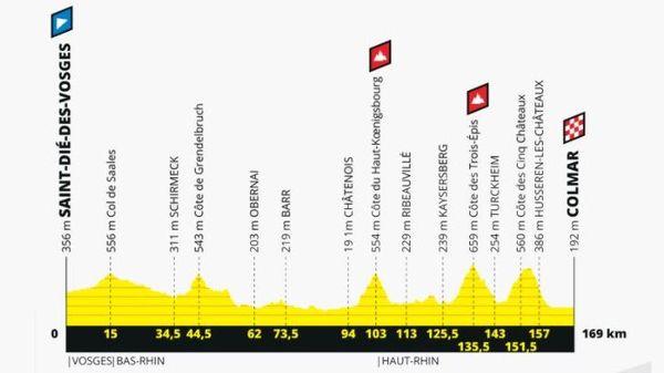 Le profil de la cinquième étape entre Saint-Dié des Vosges et Colmar