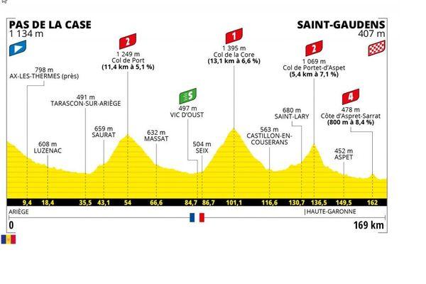 Le mardi 13 juillet, les coureurs du peloton quitteront l'Andorre en partant de Pas de la Case pour rejoindre l'Ariège, puis la Haute-Garonne pour rejoindre Saint-Gaudens après 169 kilomètres de course.