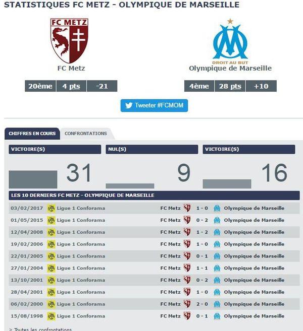 Statistiques FC Metz vs Olympique de Marseille