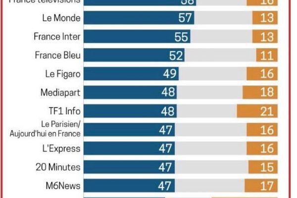 score de  confiance des médias en France en 2020