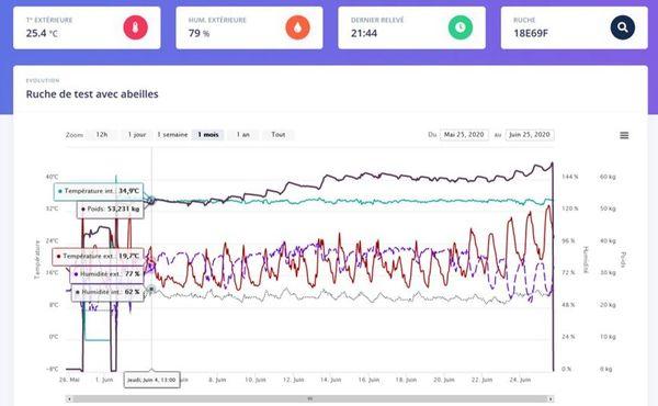 L'interface de l'application permet de suivre les relevés en temps réel.