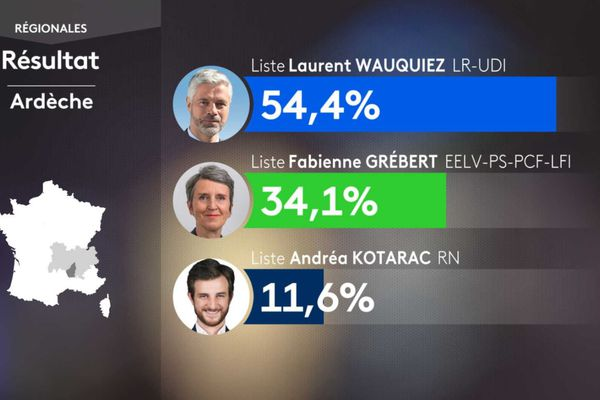 Résultats des élections régionales en Ardèche dimanche 27 juin en soirée.