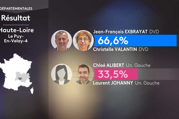 Les résultats du 1er tour au Puy-en-Velay 4.