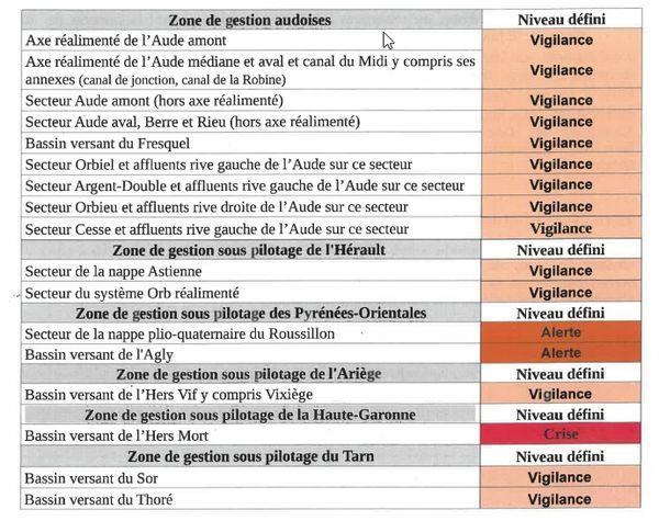 Tableau des niveaux de restrictions d'usage de l'eau liés à la sécheresse en Occitanie juillet 2021