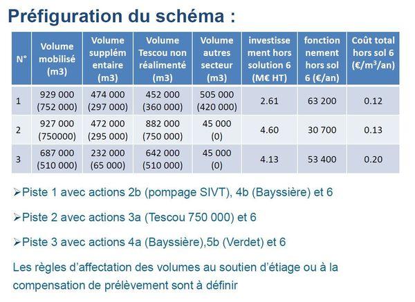 Trois pistes ont été proposées comme des solutions fiables aux membres du projet de territoire.