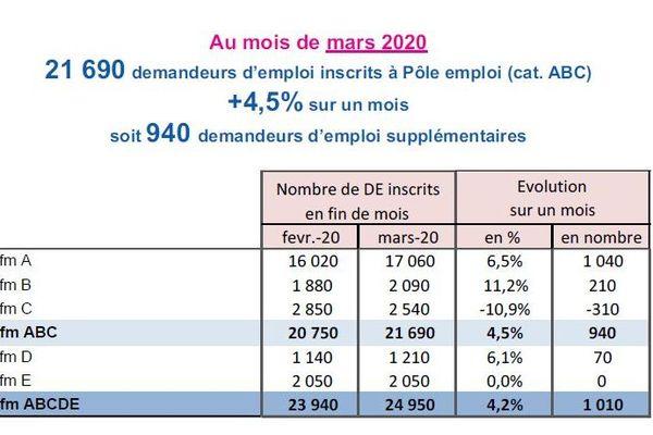 Evolution des chiffres du chômage en Corse au mois de mars 2020.