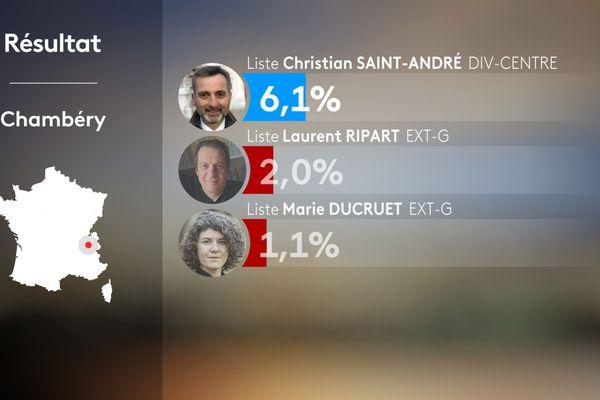 Résultats du 1er tour des municipales 2020 à Chambéry en Savoie