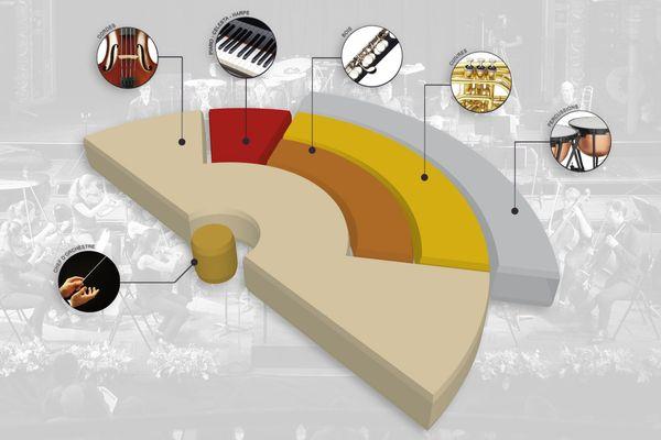 Activez ou désactivez l'écoute de certains instruments pendant l'écoute, d'un simple clic.