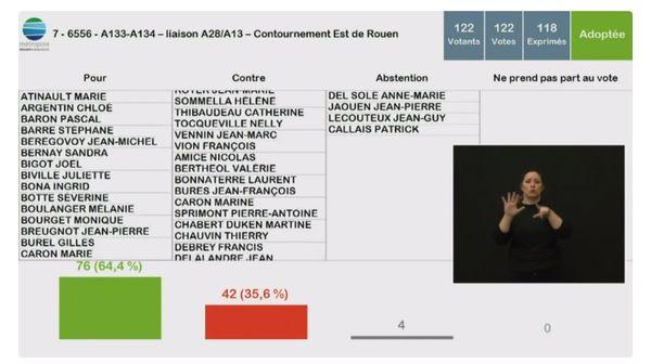 """8 février 2021- Le résultat du vote (il manque une voix contre """"contre"""" dans cette capture d'écran)"""