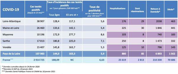 Les chiffres de la covid-19 dans les Pays de la Loire le 19 janvier 2021