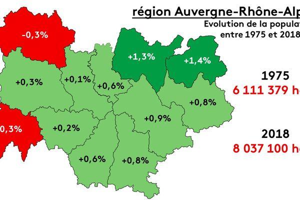 Au 1er janvier 2018, la région Auvergne-Rhône-Alpes dépasse les 8 millions d'habitants, contre 6 100 en 1975.