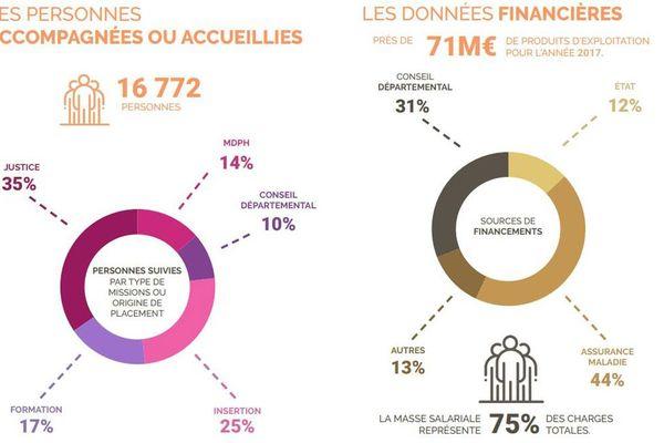 Bénéficiares et Ressources de l'ACSEA : les chiffres clefs en 2017