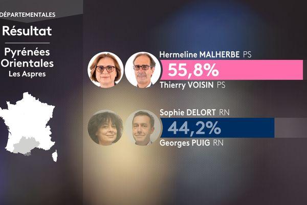 Résultats du second tour des élections départementales aux Aspres dans les Pyrénées-Orientales  le 27 juin 2021 : Hermeline Malherbe et Thierry Voisin (PS) totalisent 55,8 % des voix.