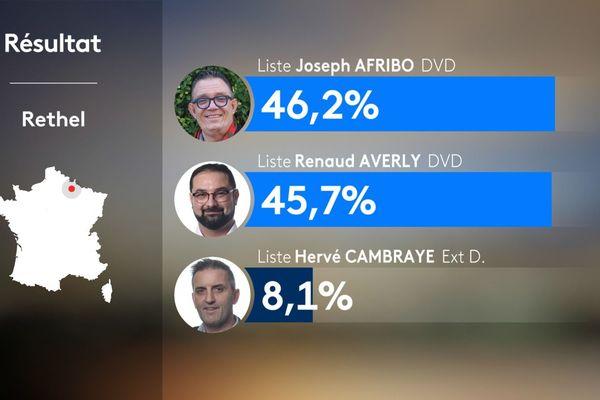 Les résultats du 1er tour des élections municipales 2020 à Rethel