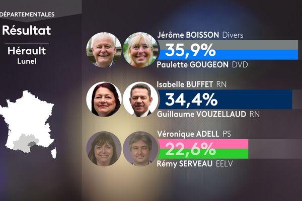 Résultat du premier tour des élections départementales pour le canton de Lunel dans l'Hérault le 20 juin 2021