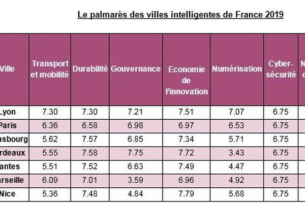 Placements des villes françaises dans le classement mondial des villes intelligentes selon Easy Park