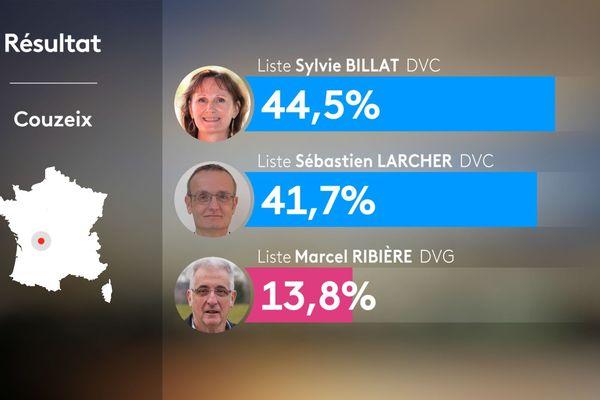 Résultat du 1er tour des municipales 2020 à Couzeix