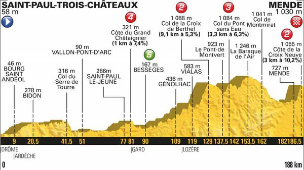 Le profil de la 14e étape du Tour 2018