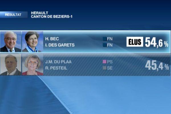 Palette résultat départementales 2015 Hérault Béziers 1 second tour