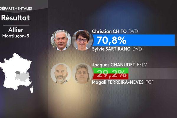 Résultat second tour des élections départementales dans le canton de Montluçon-3 (Allier).