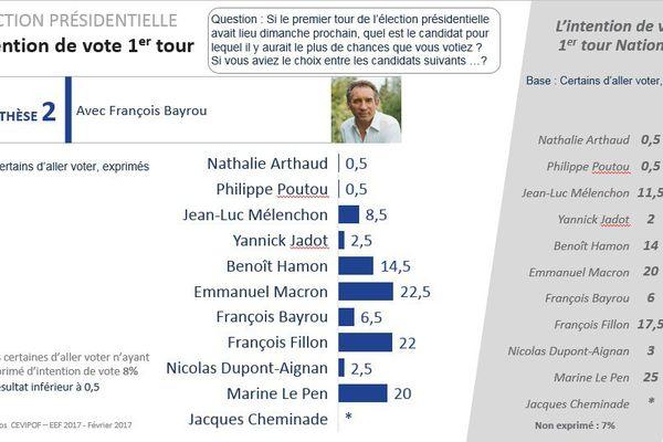 Macron, Fillon, Le Pen en tête des intentions de vote au premier tour de la Présidentielle 2017