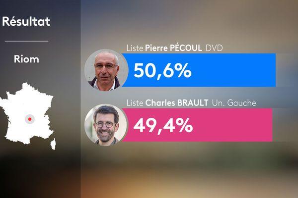 Au 2e tour des municipales 2020 à Riom dans le Puy-de-Dôme, le maire sortant Pierre Pécoul conserve son fauteuil.