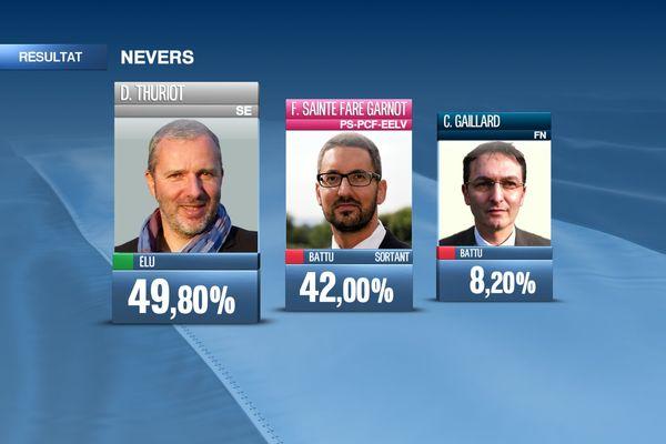 Résultats à Nevers 2e tour municipales 2014