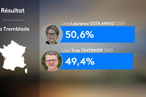 Résultats du second tour des municipales 2020 - La Tremblade (17)