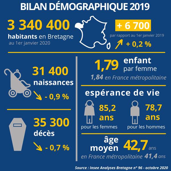 Bilan Insee 2019
