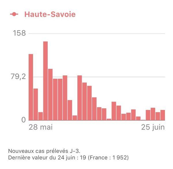 Evolution du nombre de nouveaux cas en Haute-Savoie.