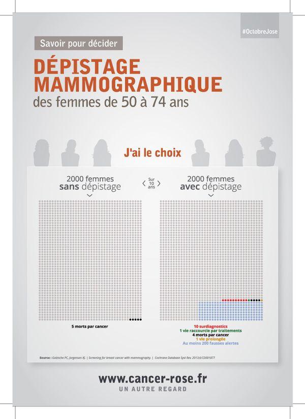 L'affiche que diffusent les médecins de Cancer Rose, pour que les femmes visualisent les risques induits par le dépistage.