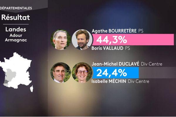 Le binôme Agathe Bourretère et Boris Vallaud arrive en tête est est en ballotage favorable avant le second tour.