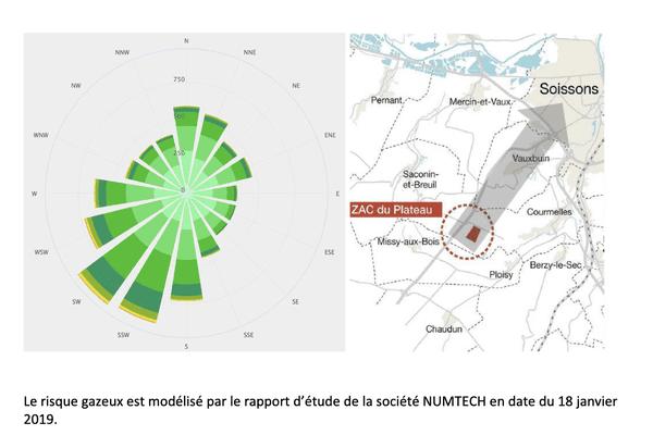 La rose des vents de la station météorologique de Braine (20 km à l'Est de la zone d'étude) indique des vents dominants proviennent en majorité du Sud-Ouest et dans une moindre part du Sud-Est.