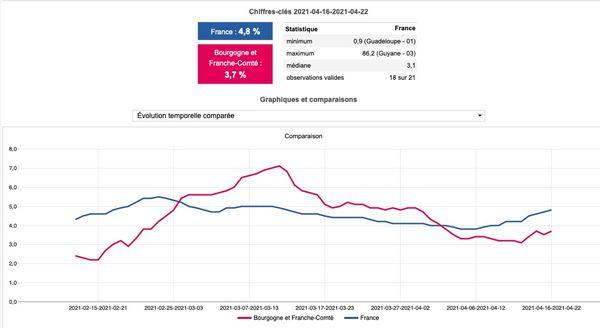 Évolution du pourcentage de suspicions pour les variants brésiliens et sud-africains en France et en Bourgogne-Franche-Comté parmi les tests criblés.